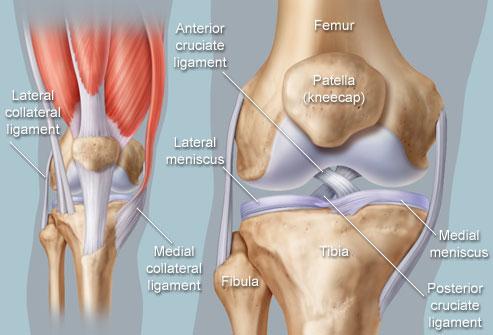 Omandatud luude ja liigeste haigused Valutab jalgsi liigese