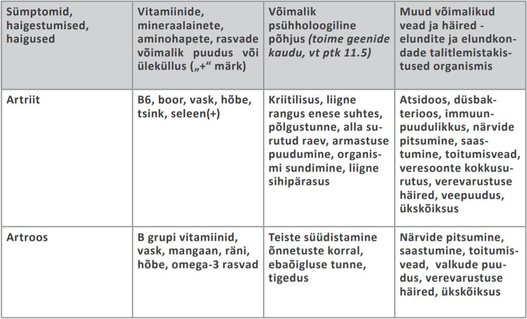Vitamiinide liigestest Valu pohjused sormeliigendites
